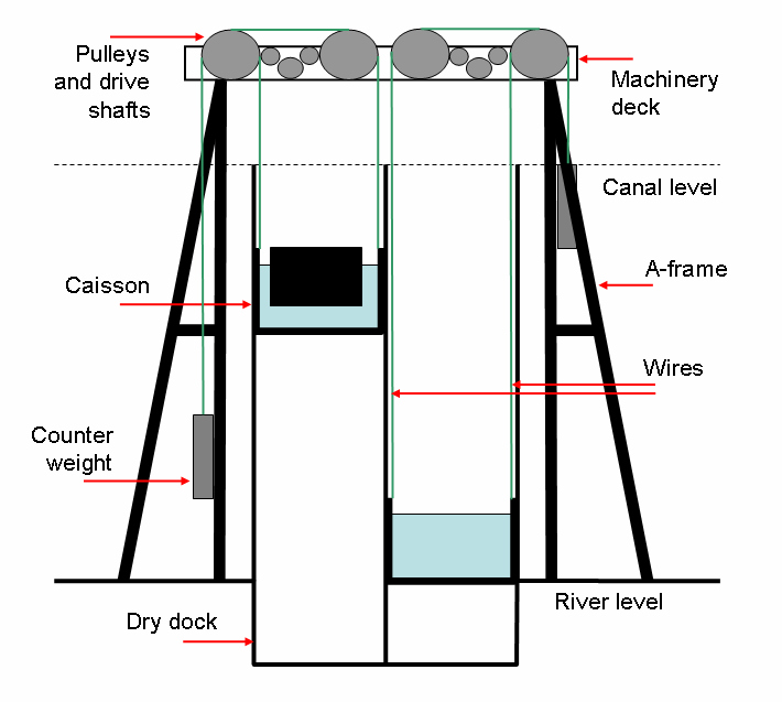 diagramma-Anderton-Boat-Lift-2